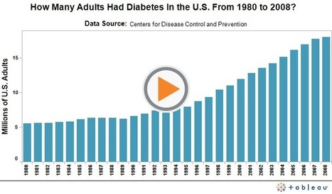 The State of the USA | Track the Rise in Diabetes Among U.S. Adults from 1980 to 2008 | Diabetes in the News | Scoop.it