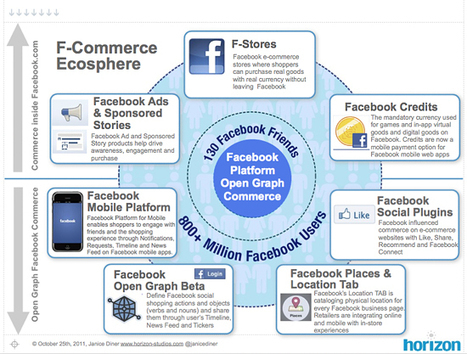 7 Dimensions of Facebook Commerce | information analyst | Scoop.it