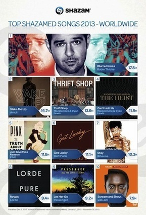 Shazam Is Now a Record Label... - Digital Music News | Music Industry News | Scoop.it