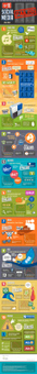 Top 10 Failed SOcial Media Sites #SMM #Infographic | Infographics 101 | Scoop.it