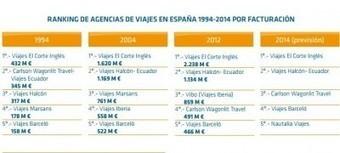 Top 5 de agencias de viajes de los últimos 20 años   Agencias y Turoperadores   Estrategias Competitivas en Turismo:   Scoop.it