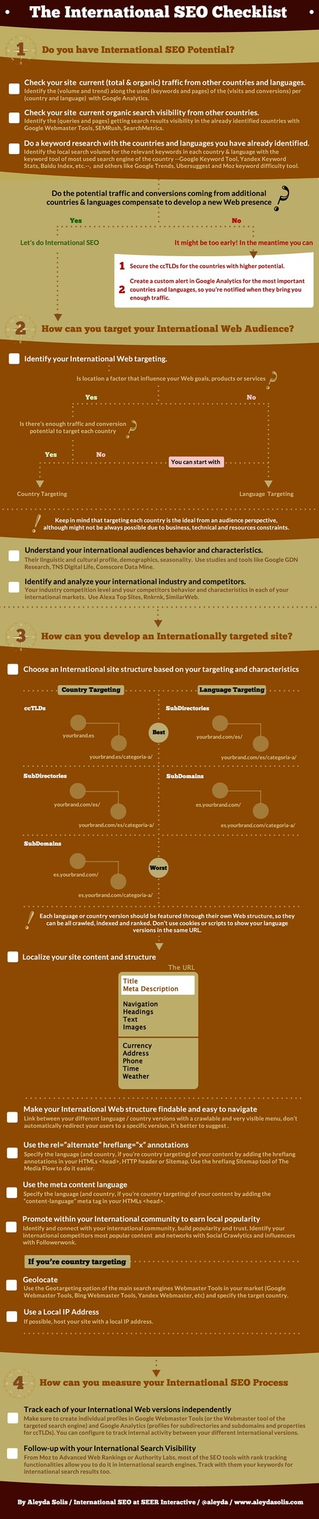 Infographie : le SEO international | SEO & Blogging | Scoop.it