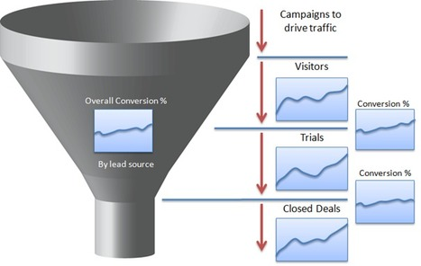 SaaS Metrics – A Guide to Measuring and Improving What Matters | Startup Resources | Scoop.it