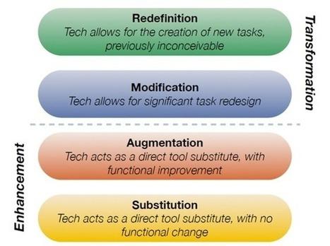 Transforming Learning with the Seesaw App | Valores y tecnología en la buena educación | Scoop.it