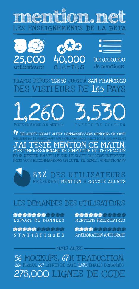 Mention.net, version 2 : puissance et simplicité pour la veille sur les médias sociaux | socioquid.fr | Scoop.it