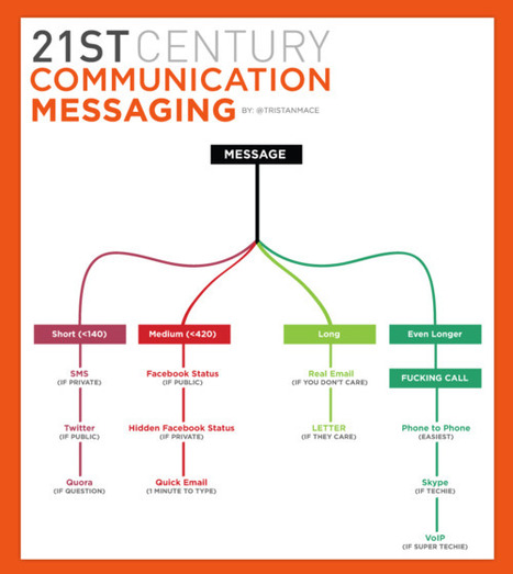 21st Century Communication Messaging ;-) | Infographics | Scoop.it