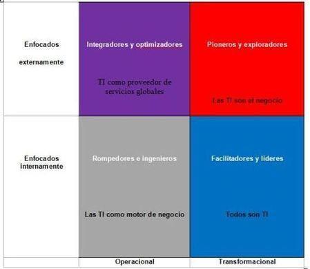 Cuatro escenarios definen el futuro de las TI y los CIO - Noticias - CIOS - Computing España   Reflejos Tecnológicos   Scoop.it