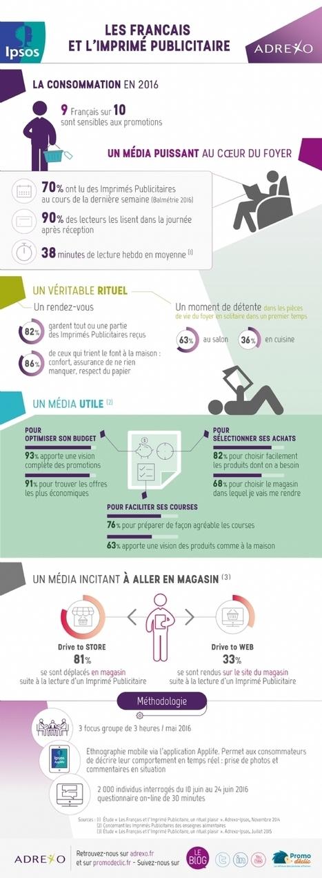 Les Français sont accros à l'imprimé publicitaire! | Marketing Cross-Canal Only | Scoop.it