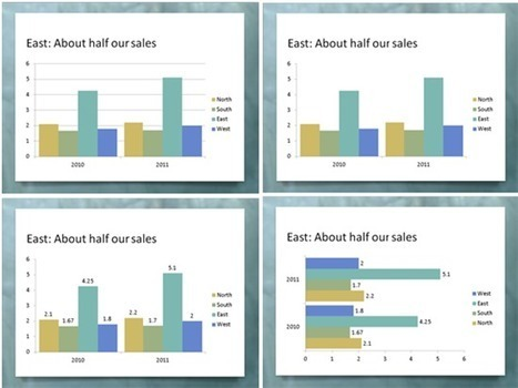 Tips for turning your Excel data into PowerPoint charts | MicrosoftExcel | Scoop.it