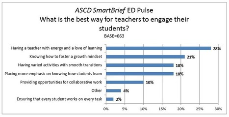 ED Pulse Poll Results: What Is the Best Way for Teachers to Engage Their Students?   Whole Child Education   21st Century Teaching and Learning   Scoop.it