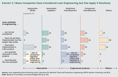 The Lean Advantage in Engineering | Lean Management | Scoop.it
