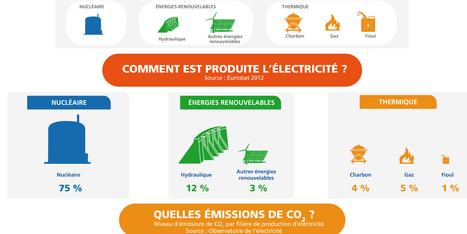 Les sources de production d'électricité en France (Infographie) | L'énergie en questions | Le groupe EDF | Scoop.it