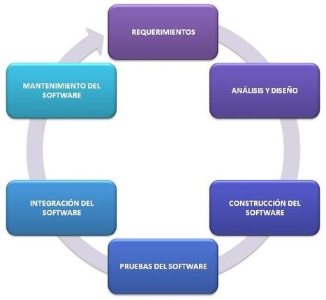Estándares del Ciclo de Vida del Software « Estándares del Software   Entornos de desarrollo   Scoop.it