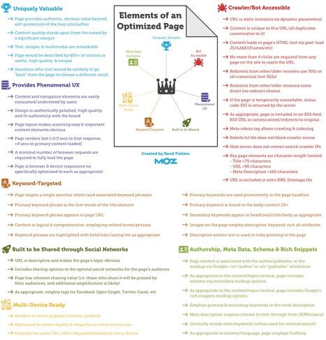 Infographie : les éléments d'optimisation SEO 'in page' - Actualité Abondance | SEO et visibilité | Scoop.it