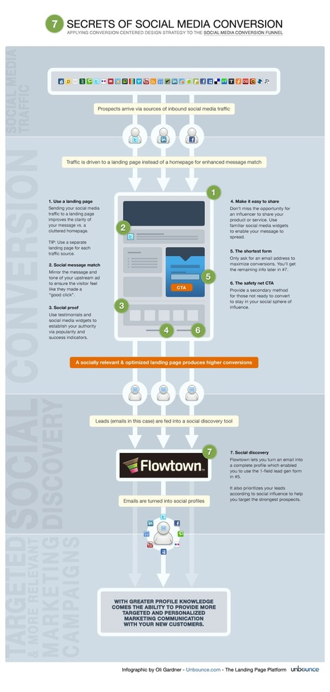 7 Secrets of Social Media Conversion [Infographic] – Full Size View | Unbounce | Measuring the Networked Nonprofit | Scoop.it