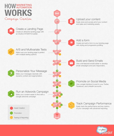 Campaign Creation with Marketing Automation [INFOGRAPHIC] - Pardot | #TheMarketingAutomationAlert | Nozzlsteve's Marketing Infographics | Scoop.it