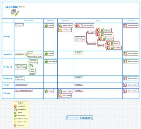 Mindmapping pour Formateurs | Economie Sociale et Solidaire & Usages collaboratifs | Scoop.it