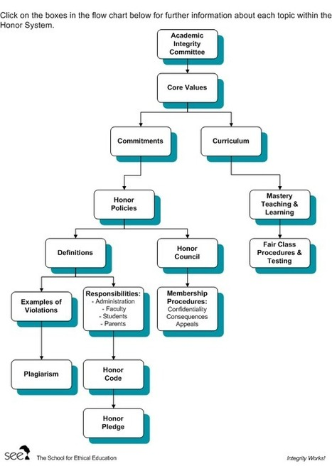 SEE - Integrity Works! - Flow Chart for High School Honor System | School Research, Information, & Library Pearls | Scoop.it