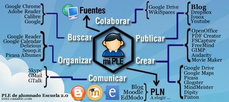 Entornos personales de aprendizaje (PLE) — Trending Job | PLE Y EDUCACION | Scoop.it
