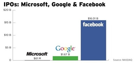 TechCrunch | Charts: Facebook's IPO In Historical Context And Its Share Price Over Time | Big Data | Scoop.it