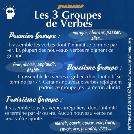 Gramemo » Conjugaison : les trois groupes de verbes | la nouvelle technologie et le FLE | Scoop.it