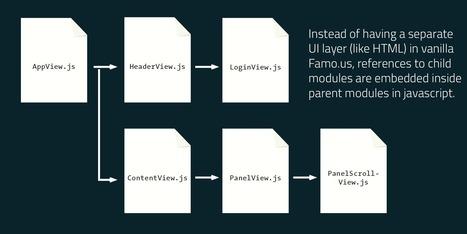 Introducing Famo.us-Angular | Ng tutorial screen cast | Scoop.it