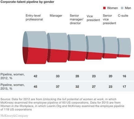 Women in the workplace | McKinsey & Company | Advancement of Teaching & Learning | Scoop.it