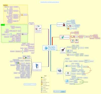 Mindmapping pour l'entreprise : créer une description defonction | Optimisation, performances et émergence des nouvelles organisations | Scoop.it