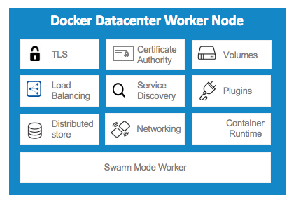 Docker Datacenter Worker Node Diagram