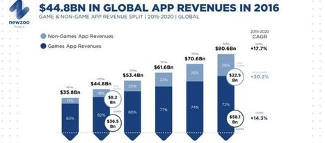 Newzoo: Mobile games will make 82% of global app revenues this year | Scopely Industry Digest | Scoop.it
