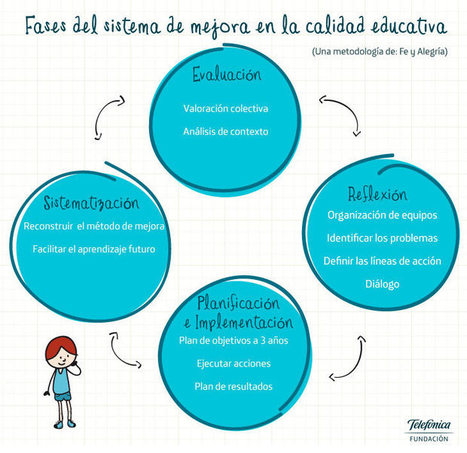 Etapas del viaje: la metodología | Pedalogica: educación y TIC | Scoop.it