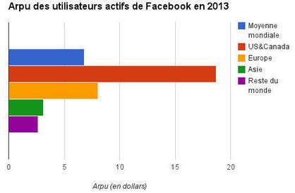 Combien rapportez-vous à Facebook ? | Medias & réseaux sociaux numériques, usages, veille & e-réputation | Scoop.it