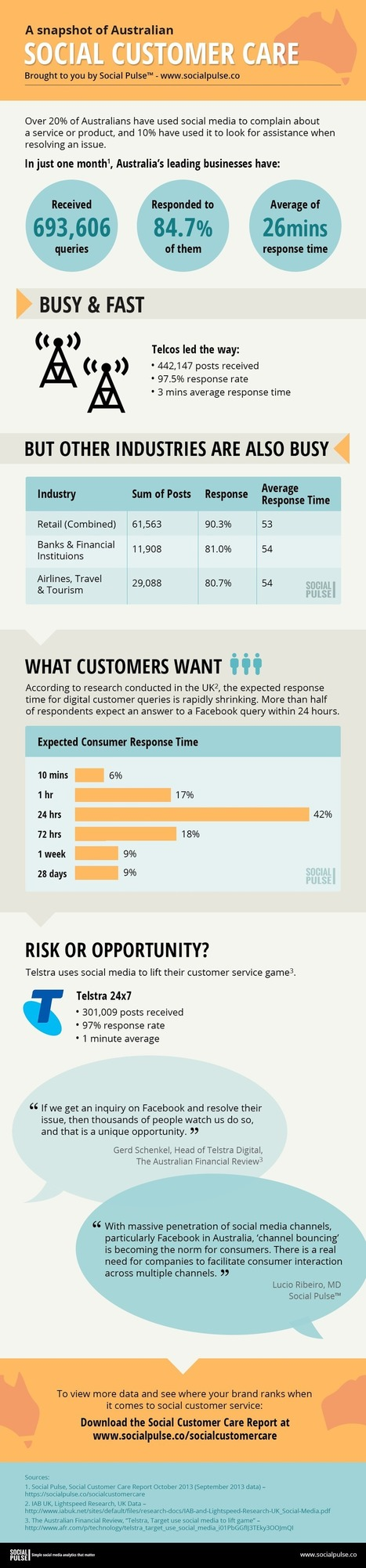 Infographic: Telcos lead the way in responding to social media queries | Personal branding and social media | Scoop.it