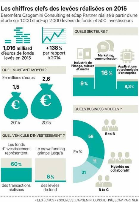 Les jeunes pousses se tournent vers le B to B | Marketing du web, growth et Startups | Scoop.it