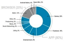Why Apps Will Dethrone Content as King of Digital Marketing | Innovation | Scoop.it