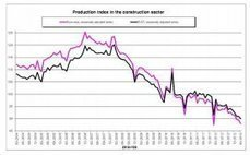 European construction drops 7.2% | Construction News | The Construction Index | UKConstructionNews | Scoop.it