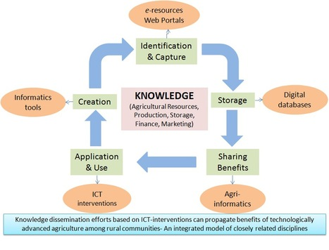 ICT to revolutionize Indian agricultural sector   E-Agriculture   Information Technology   Scoop.it