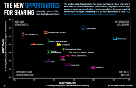 :: Study Reveals Big Opportunities in the Sharing Economy :: | Information Economy | Scoop.it