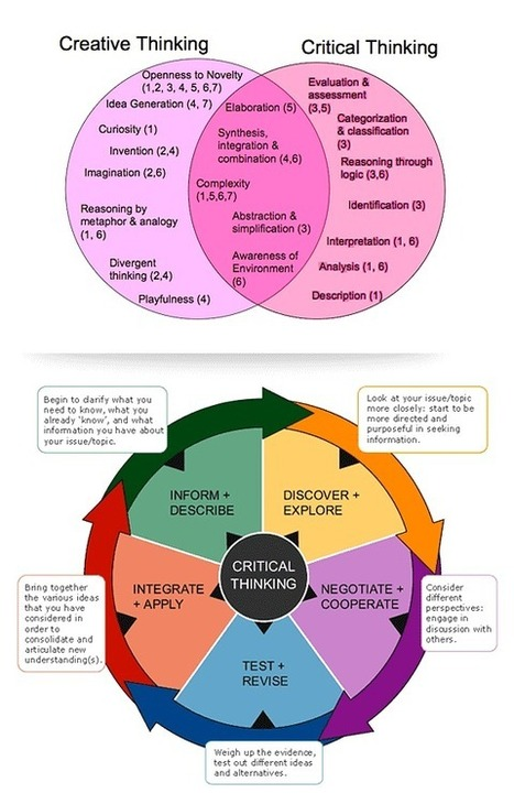 What Teachers Need to Know about Critical Thinking Vs Creative Thinking ~ Educational Technology and Mobile Learning | Learning theories & Educational Resources תיאוריות למידה וחומרי הוראה | Scoop.it
