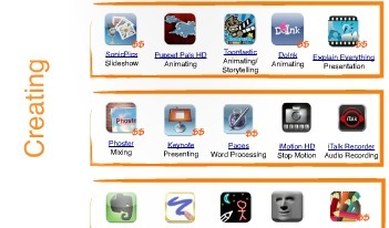 Bloom's Taxonomy of apps | iPad Curriculum | IPADS ENHANCING EDUCATION | Scoop.it