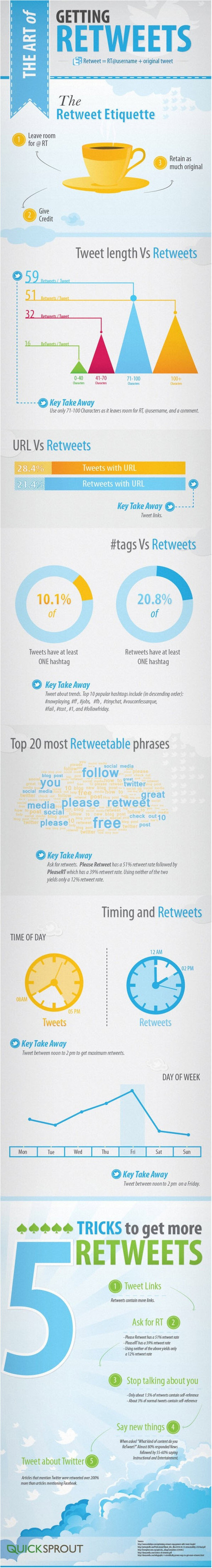 How to Get More Retweets on Twitter - Jeffbullas's Blog | In PR & the Media | Scoop.it