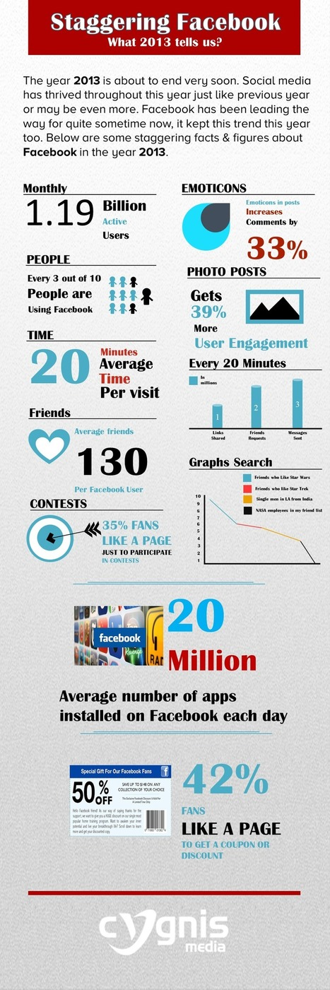 Visualistan: Staggering Facebook What 2013 tell us? [Infographic] | Social Media | Scoop.it