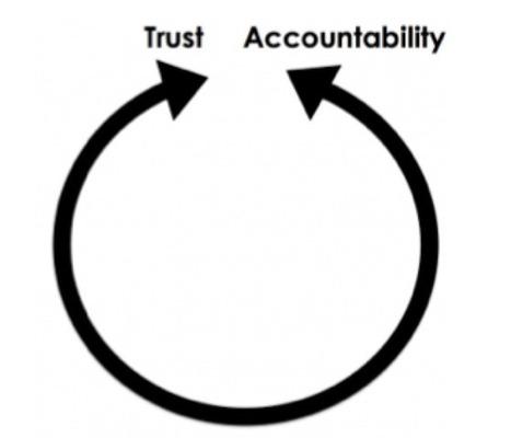 Intelligent Accountability - David Didau: The Learning Spy   Master Leren & Innoveren   Scoop.it