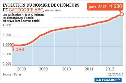 Chômage: la France proche du record de 1997 | La lettre de Toulouse | Scoop.it