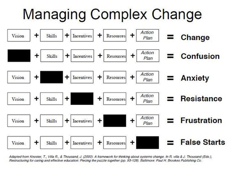 Complex change options - extremely simplexly | Business Coaching | Scoop.it