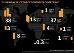 Norton says Cyber Crime Costs Mexico $3B Per Year - InSight Crime | Organized Crime in the Americas | Voip Fraud - Karan Singh Cypher | Scoop.it