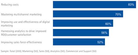 Qual è il giusto mix comunicazionale nel settore farmaceutico? | UpValue - Soluzioni per il Marketing Farmaceutico | Digital | Scoop.it