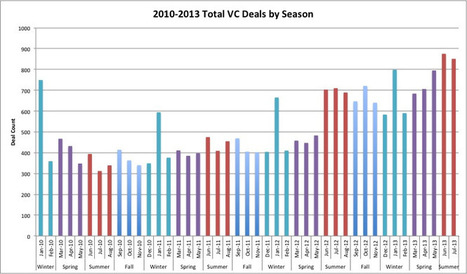Analysis Of Investment Activity By Season | M&A | Scoop.it