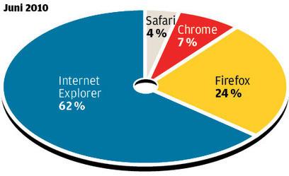Webbläsarkriget ger strul för sajtägare - IDG.se | Folkbildning på nätet | Scoop.it