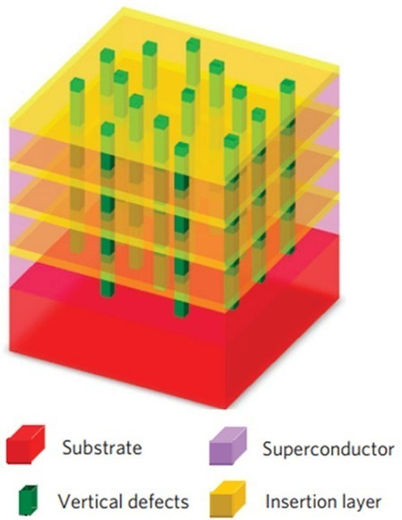 Pushing the bounds of superconductivity: New unique multilayer materia designed to be extraordinary superconducting | Amazing Science | Scoop.it